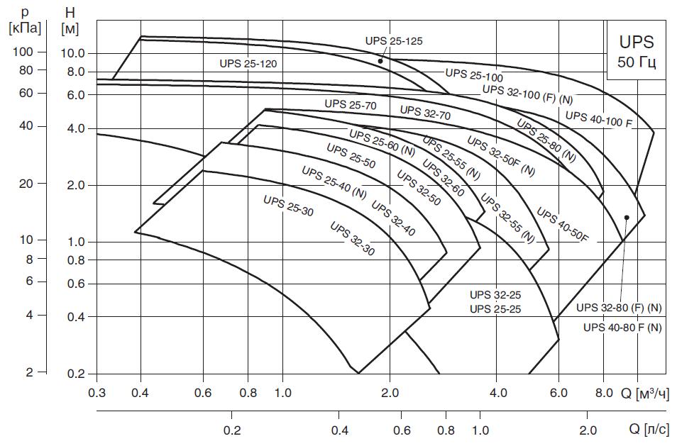 Сводное поле гидравлических характеристик насос GRUNDFOS UPS