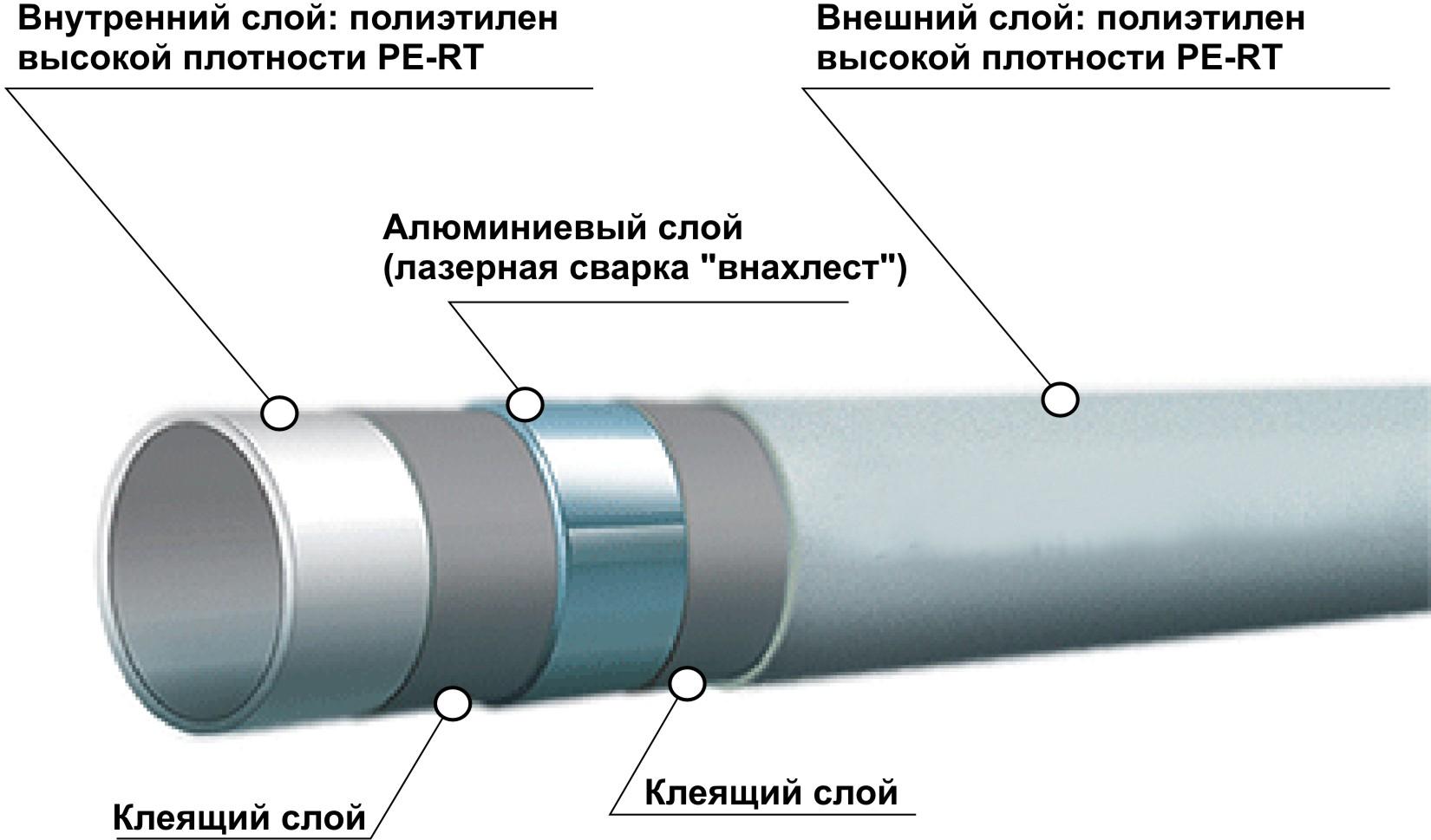 сантехнические трубы