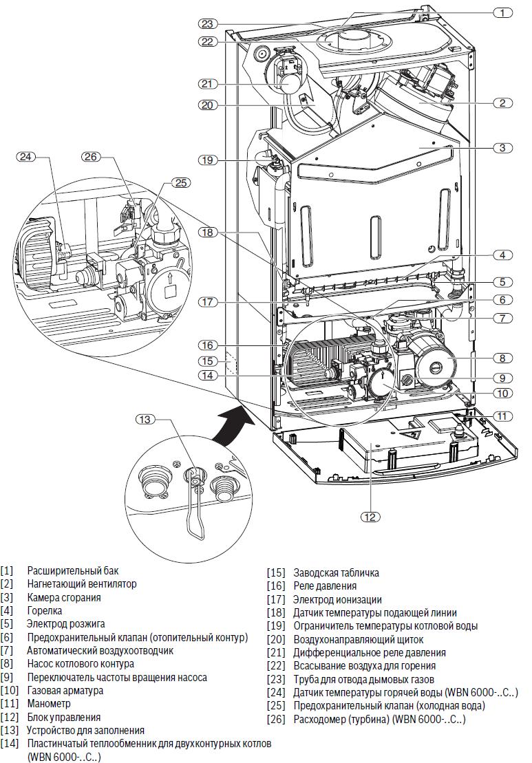 Конвекционные котлы Bosch