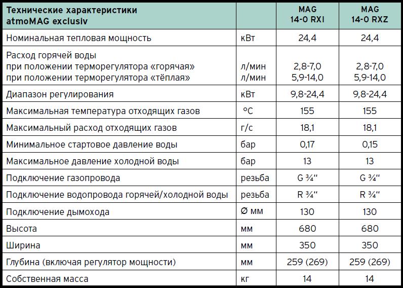 газовая колонка vaillant