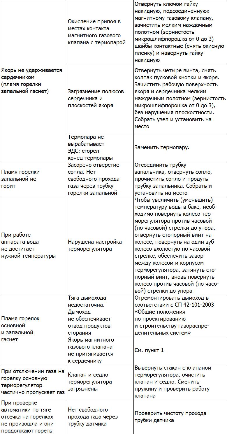 АОГВ Сиберия