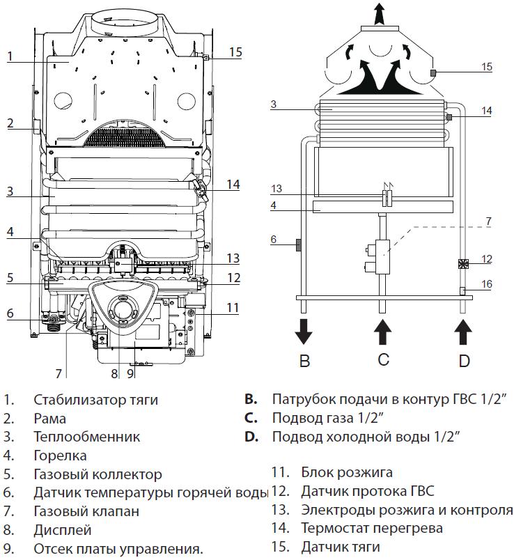 FAST EVO схема конструкции