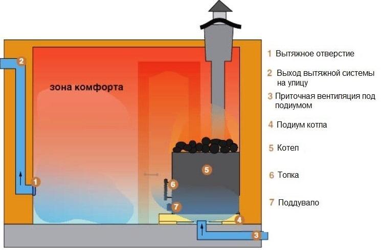 Вентиляция в бане