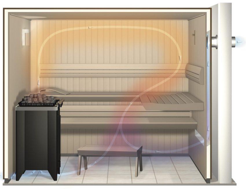 Устройство вентиляции в парилке бани